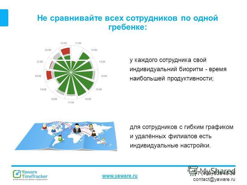 +7 (499) 638 48 39 contact@yaware.ru www.yaware.ru Не сравнивайте всех сотрудников по одной гребенке: у каждого сотрудника свой индивидуальный биоритм - время наибольшей продуктивности; для сотрудников с гибким графиком и удалённых филиалов есть инди