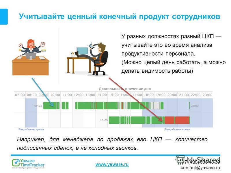 +7 (499) 638 48 39 contact@yaware.ru www.yaware.ru Учитывайте ценный конечный продукт сотрудников У разных должностях разный ЦКП учитывайте это во время анализа продуктивности персонала. (Можно целый день работать, а можно делать видимость работы) На