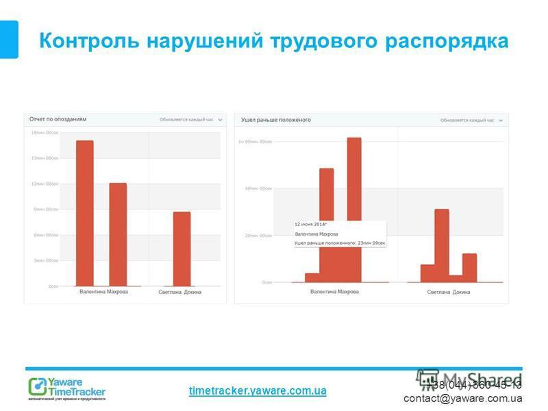 +38(044) 360-45-13 contact@yaware.com.ua timetracker.yaware.com.ua Контроль нарушений трудового распорядка