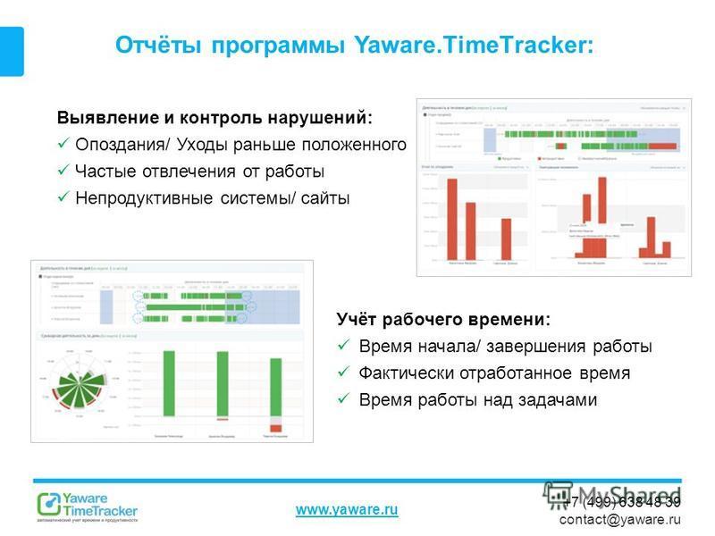 +7 (499) 638 48 39 contact@yaware.ru www.yaware.ru Отчёты программы Yaware.TimeTracker: Учёт рабочего времени: Время начала/ завершения работы Фактически отработанное время Время работы над задачами Выявление и контроль нарушений: Опоздания/ Уходы ра