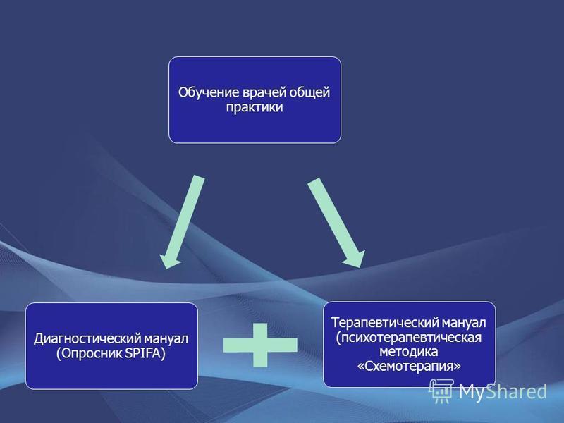 Обучение врачей общей практики Терапевтический мануал (психотерапевтическая методика «Схемотерапия» Диагностический мануал (Опросник SPIFA)