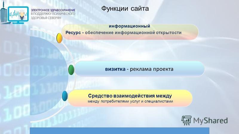 Функции сайта Средство взаимодействия между между потребителями услуг и специалистами визитка - реклама проекта информационный Ресурс - обеспечение информационной открытости
