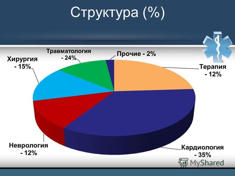 Структура (%)