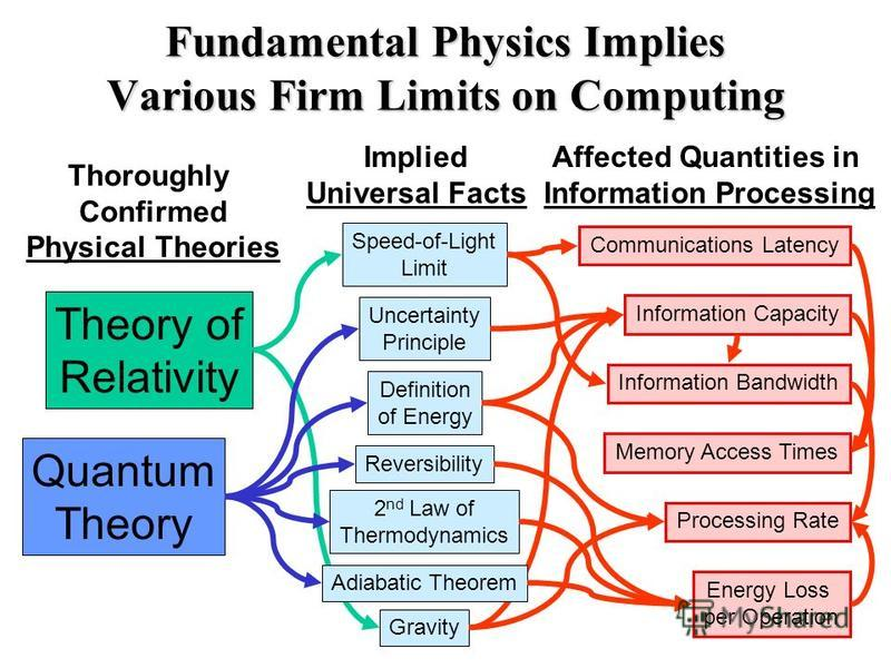 Fundamental Physics Implies Various Firm Limits on Computing Speed-of-Light Limit Thoroughly Confirmed Physical Theories Uncertainty Principle Definition of Energy Reversibility 2 nd Law of Thermodynamics Adiabatic Theorem Gravity Theory of Relativit