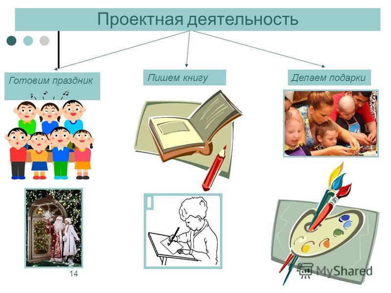 14 Проектная деятельность Готовим праздник Делаем подарки Пишем книгу