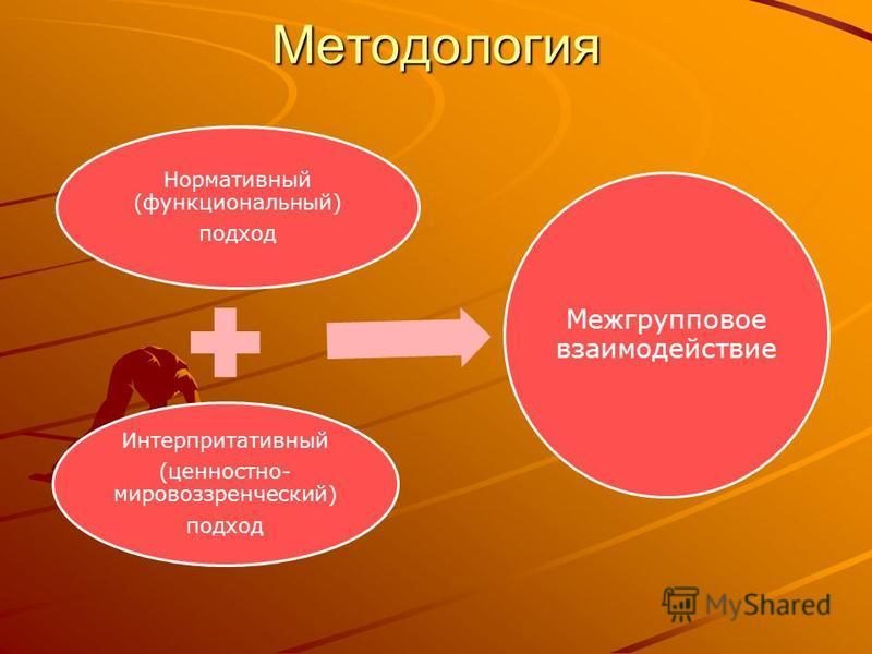 Методология Нормативный (функциональный) подход Интерпритативный (ценностно- мировоззренческий) подход Межгрупповое взаимодействие