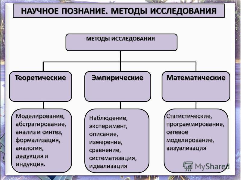 НАУЧНОЕ ПОЗНАНИЕ. МЕТОДЫ ИССЛЕДОВАНИЯ МЕТОДЫ ИССЛЕДОВАНИЯ Теоретические ЭмпирическиеМатематические Моделирование,абстрагирование, анализ и синтез, формализация, аналогия, дедукция и индукция. Наблюдение, эксперимент, описание, измерение, сравнение, с
