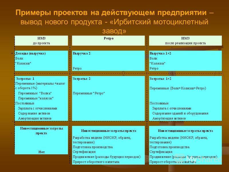 Примеры проектов на действующем предприятии – вывод нового продукта - «Ирбитский мотоциклетный завод»