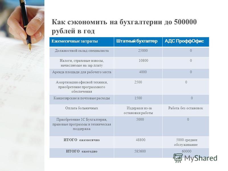 Как сэкономить на бухгалтерии до 500000 рублей в год Ежемесячные затраты Штатный бухгалтерАДС Профф Офис Должностной оклад специалиста 25000 0 Налоги, страховые взносы, начисляемые на зар.плату 10800 0 Аренда площади для рабочего места 4000 0 Амортиз