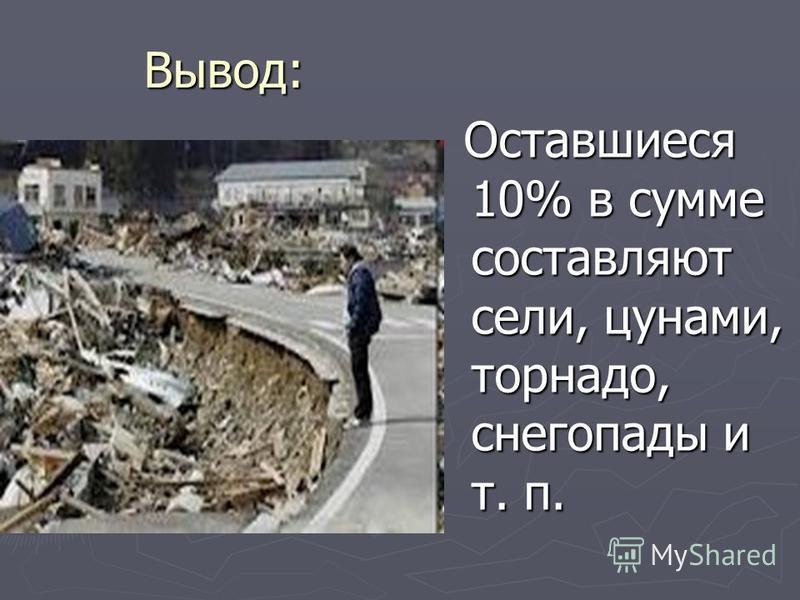 Вывод: Оставшиеся 10% в сумме составляют сели, цунами, торнадо, снегопады и т. п.
