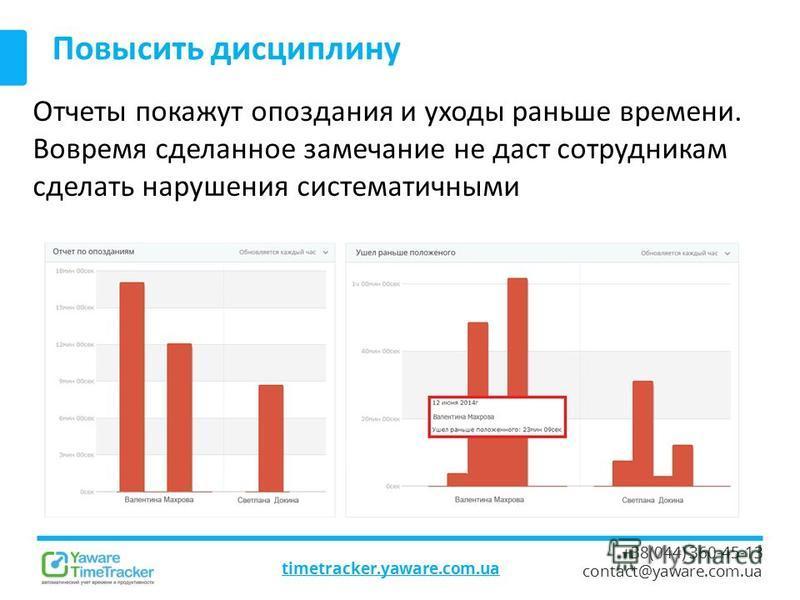 timetracker.yaware.com.ua +38(044) 360-45-13 contact@yaware.com.ua Повысить дисциплину Отчеты покажут опоздания и уходы раньше времени. Вовремя сделанное замечание не даст сотрудникам сделать нарушения систематичными