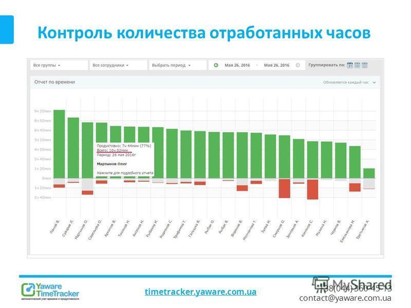+38(044) 360-45-13 contact@yaware.com.ua Контроль количества отработанных часов timetracker.yaware.com.ua