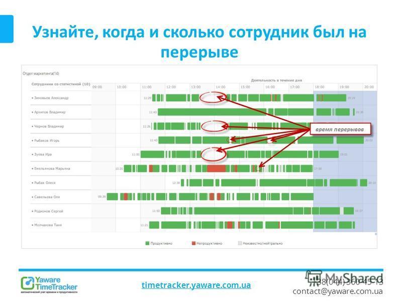 +38(044) 360-45-13 contact@yaware.com.ua Узнайте, когда и сколько сотрудник был на перерыве timetracker.yaware.com.ua