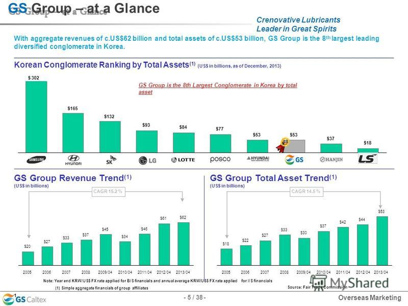 Crenovative Lubricants Leader in Great Spirits $93 $84 $77 $53 $37 $18 SamsungSamsungHyundai MotorSKLGLottePOSCOHHIGSHanjinLS GS Group Revenue Trend (1) (US$ in billions) GS Group Total Asset Trend (1) (US$ in billions) $20 $27 $33 $37 $45 $34 $46 $6