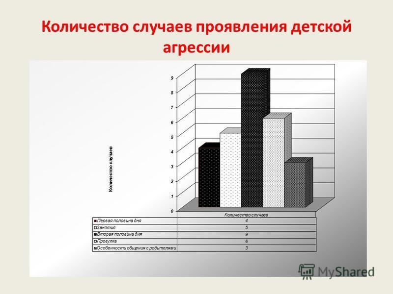 Количество случаев проявления детской агрессии