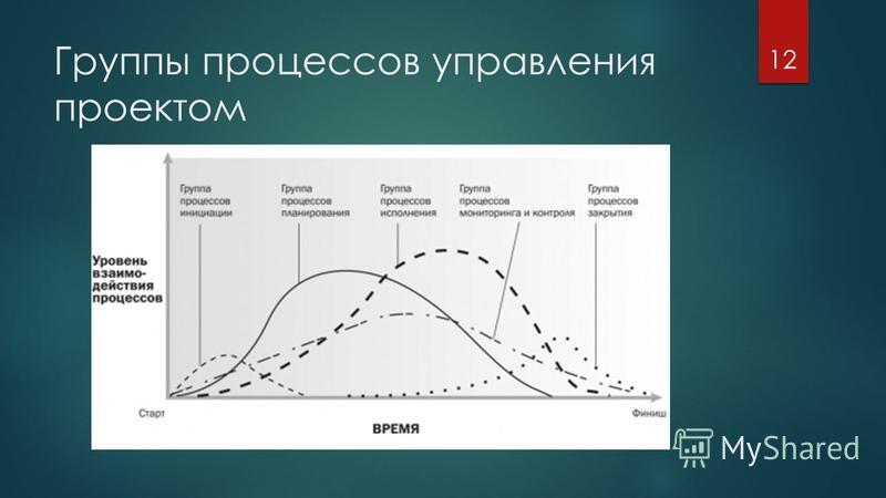 Группы процессов управления проектом 12