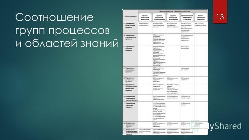 Соотношение групп процессов и областей знаний 13