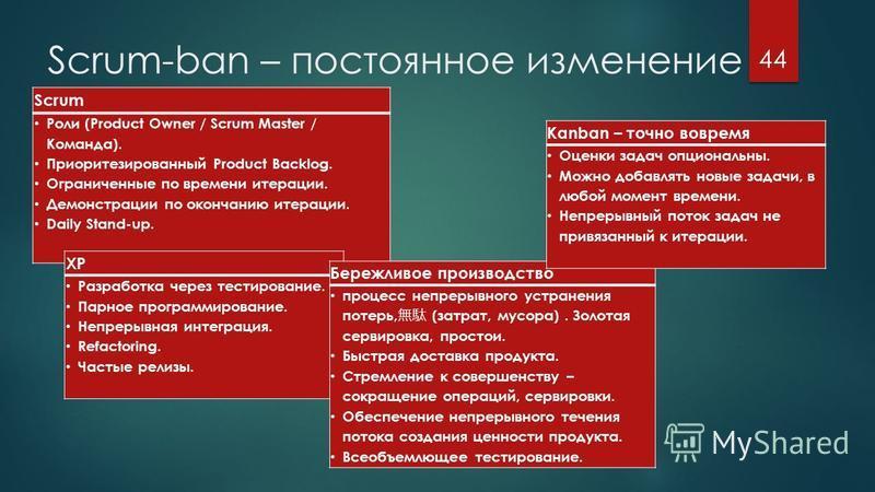 Scrum-ban – постоянное изменение улучшение 44 Scrum Роли (Product Owner / Scrum Master / Команда). Приоритезированный Product Backlog. Ограниченные по времени итерации. Демонстрации по окончанию итерации. Daily Stand-up. XP Разработка через тестирова