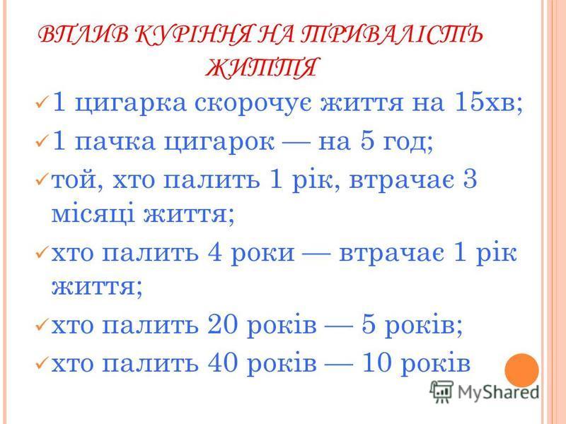 ВПЛИВ КУРІННЯ НА ТРИВАЛІСТЬ ЖИТТЯ 1 цигарка скорочує життя на 15хв; 1 пачка цигарок на 5 год; той, хто палить 1 рік, втрачає 3 місяці життя; хто палить 4 роки втрачає 1 рік життя; хто палить 20 років 5 років; хто палить 40 років 10 років