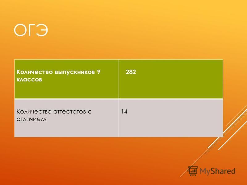 ОГЭ Количество выпускников 9 классов 282 Количество аттестатов с отличием 14