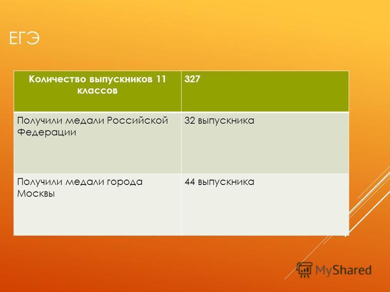 ЕГЭ Количество выпускников 11 классов 327 Получили медали Российской Федерации 32 выпускника Получили медали города Москвы 44 выпускника