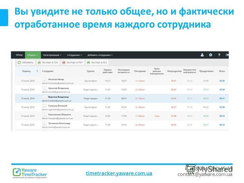 timetracker.yaware.com.ua +38(044) 360-45-13 contact@yaware.com.ua Вы увидите не только общее, но и фактически отработанное время каждого сотрудника