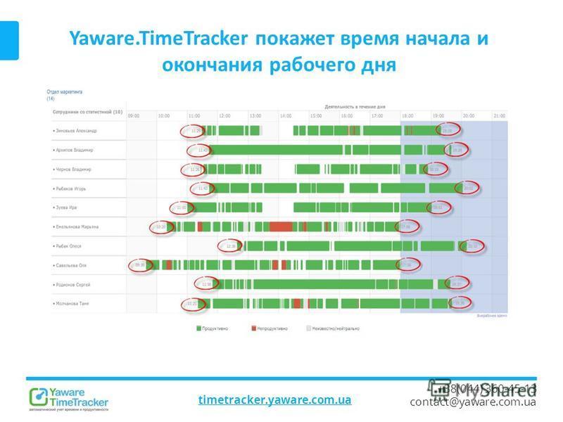 Yaware.TimeTracker покажет время начала и окончания рабочего дня timetracker.yaware.com.ua +38(044) 360-45-13 contact@yaware.com.ua