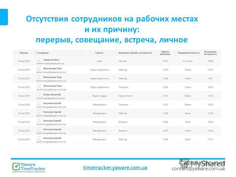 Отсутствия сотрудников на рабочих местах и их причину: перерыв, совещание, встреча, личное timetracker.yaware.com.ua +38(044) 360-45-13 contact@yaware.com.ua