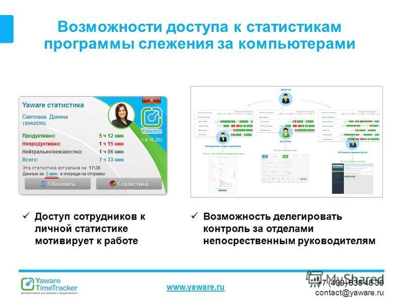 +7 (499) 638 48 39 contact@yaware.ru www.yaware.ru Возможности доступа к статистикам программы слежения за компьютерами Возможность делегировать контроль за отделами непосредственным руководителям Доступ сотрудников к личной статистике мотивирует к р