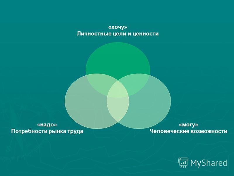 «хочу» Личностные цели и ценности «могу» Человеческие возможности «надо» Потребности рынка труда