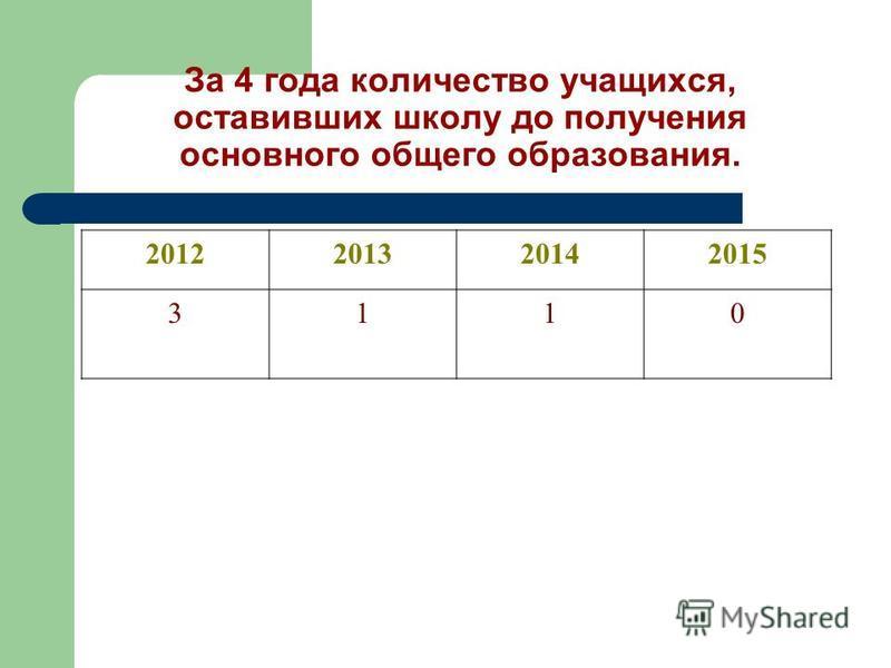 За 4 года количество учащихся, оставивших школу до получения основного общего образования. 2012201320142015 3110