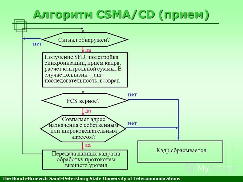 Алгоритм CSMA/CD (прием) Сигнал обнаружен? Получение SFD, подстройка синхронизации, прием кадра, расчет контрольной суммы. В случае коллизии - jam- последовательность, возврат. FCS верное? Кадр сбрасывается Передача данных кадра на обработку протокол
