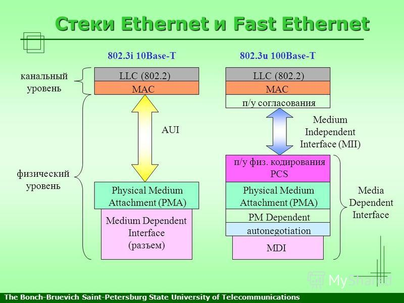 Стеки Ethernet и Fast Ethernet LLC (802.2) MAC LLC (802.2) MAC п/у согласования п/у физ. кодирования PCS Physical Medium Attachment (PMA) PM Dependent autonegotiation MDI Physical Medium Attachment (PMA) Medium Dependent Interface (разъем) AUI Medium