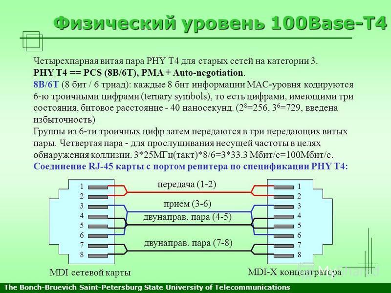 Физический уровень 100Base-T4 Четырехпарная витая пара PHY T4 для старых сетей на категории 3. PHY T4 == PCS (8B/6T), PMA + Auto-negotiation. 8B/6T (8 бит / 6 триад): каждые 8 бит информации MAC-уровня кодируются 6-ю троичными цифрами (ternary symbol