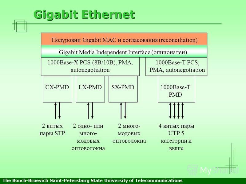 Gigabit Ethernet Подуровни Gigabit MAC и согласования (reconciliation) Gigabit Media Independent Interface (опционален) 1000Base-X PCS (8B/10B), PMA, autonegotiation 1000Base-T PCS, PMA, autonegotiation CX-PMDLX-PMDSX-PMD1000Base-T PMD 2 витых пары S