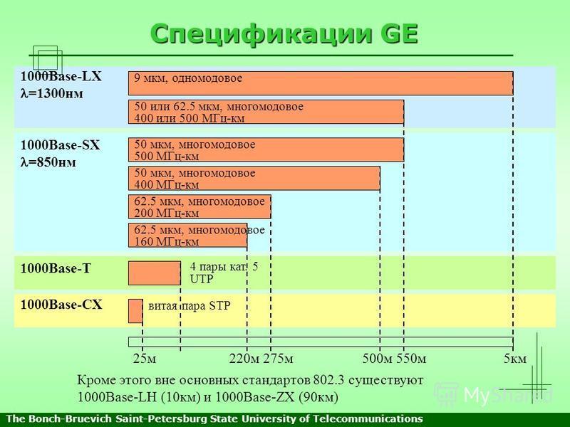 Спецификации GE 9 мкм, одномодовое 50 или 62.5 мкм, многомодовое 400 или 500 МГц-км 50 мкм, многомодовое 500 МГц-км 50 мкм, многомодовое 400 МГц-км 62.5 мкм, многомодовое 200 МГц-км 62.5 мкм, многомодовое 160 МГц-км 4 пары кат. 5 UTP витая пара STP 1