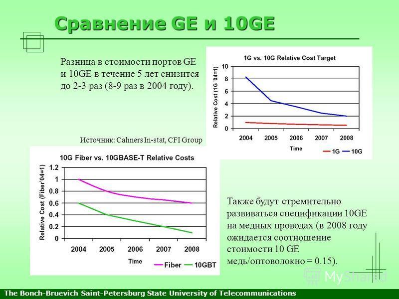 Сравнение GE и 10GE Разница в стоимости портов GE и 10GE в течение 5 лет снизится до 2-3 раз (8-9 раз в 2004 году). Также будут стремительно развиваться спецификации 10GE на медных проводах (в 2008 году ожидается соотношение стоимости 10 GE медь/опто