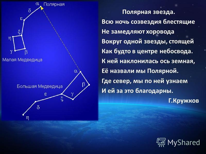 Полярная звезда. Всю ночь созвездия блестящие Не замедляют хоровода Вокруг одной звезды, стоящей Как будто в центре небосвода. К ней наклонилась ось земная, Её назвали мы Полярной. Где север, мы по ней узнаем И ей за это благодарны. Г.Кружков