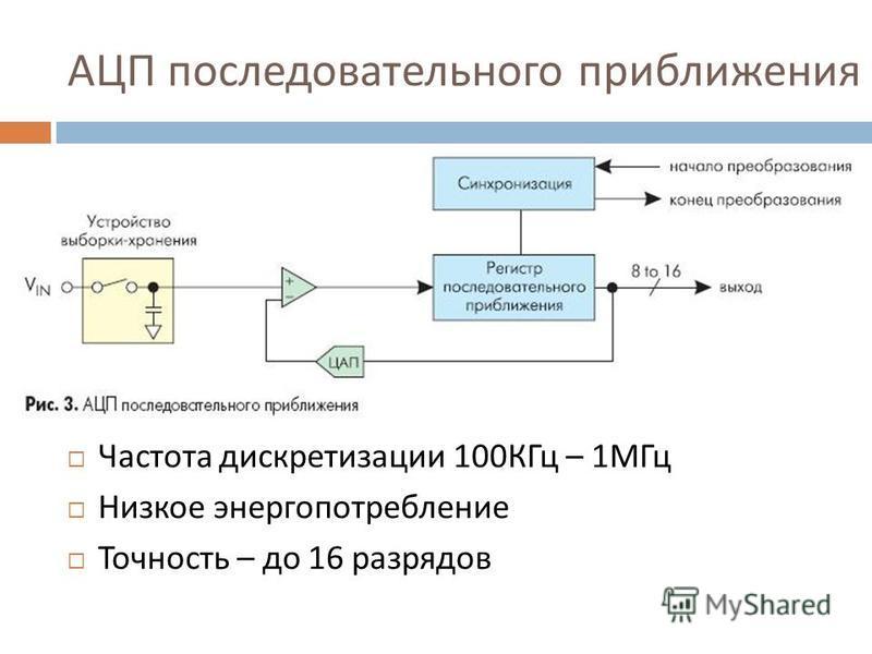 АЦП последовательного приближения Частота дискретизации 100 КГц – 1 МГц Низкое энергопотребление Точность – до 16 разрядов