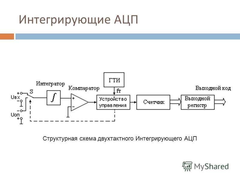 Интегрирующие АЦП Структурная схема двухтактного Интегрирующего АЦП