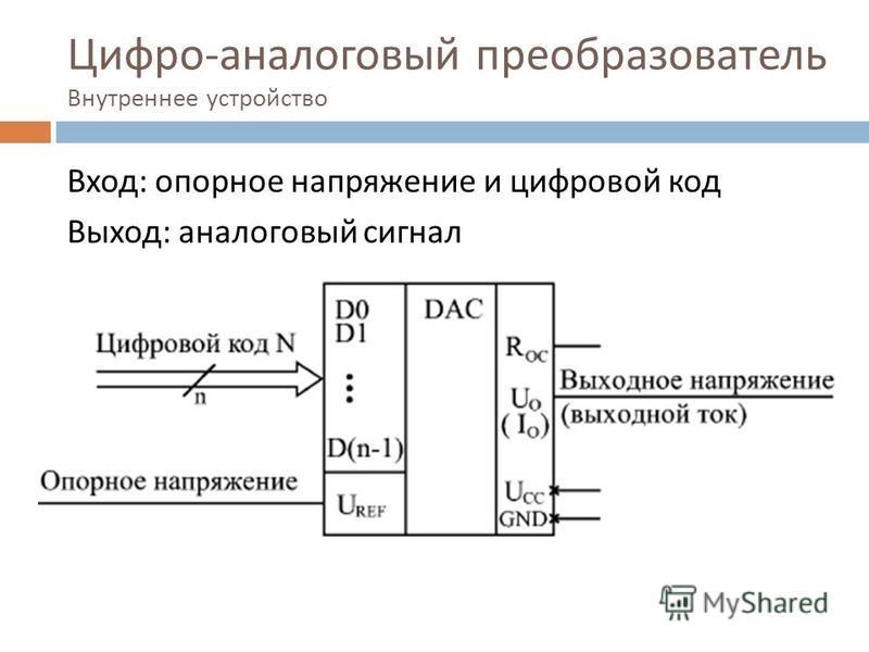 Цифро - аналоговый преобразователь Внутреннее устройство Вход : опорное напряжение и цифровой код Выход : аналоговый сигнал