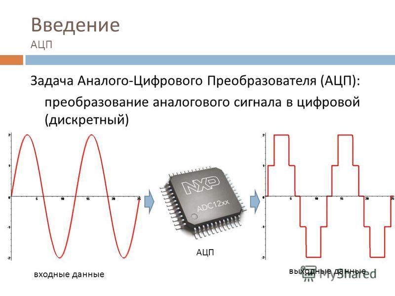 Введение АЦП Задача Аналого - Цифрового Преобразователя ( АЦП ): преобразование аналогового сигнала в цифровой ( дискретный ) входные данные выходные данные АЦП