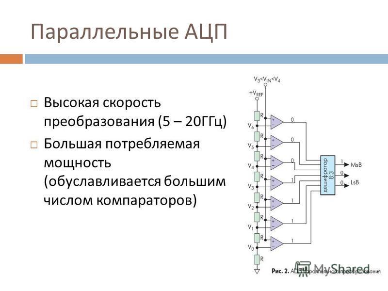 Параллельные АЦП Высокая скорость преобразования (5 – 20 ГГц ) Большая потребляемая мощность ( обуславливается большим числом компараторов )
