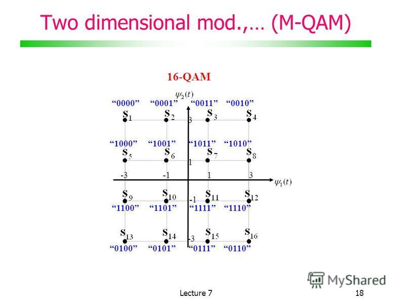 Lecture 718 Two dimensional mod.,… (M-QAM) 0000 0001 0011 0010 13-3 1000 1001 1011 1010 1100 1101 1111 1110 0100 0101 0111 0110 1 3 -3 16-QAM