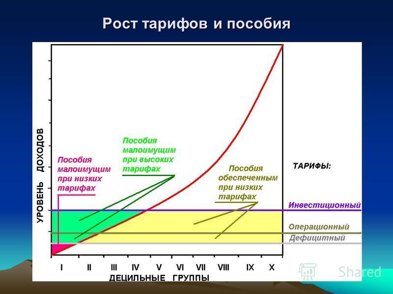 Рост тарифов и пособия