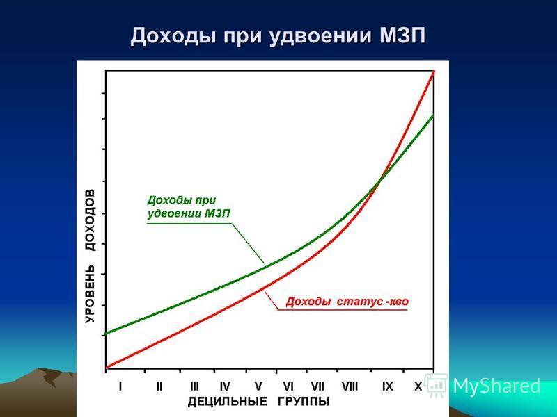 Доходы при удвоении МЗП