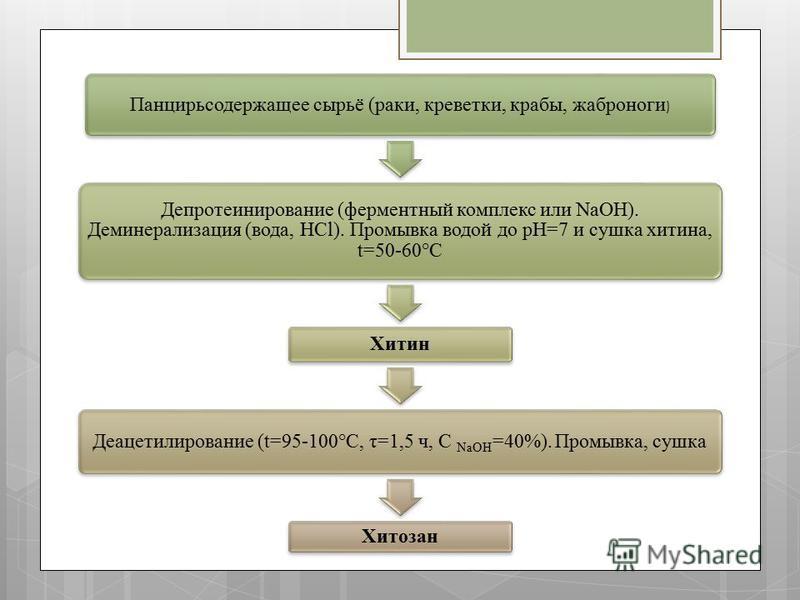 Панцирьсодержащее сырьё (раки, креветки, крабы, жаброногие ) Депротеинирование (ферментный комплекс или NaOH). Деминерализация (вода, HCl). Промывка водой до pH=7 и сушка хитина, t=50-60°C Хитин Деацетилирование (t=95-100°C, τ=1,5 ч, C NaOH=40%). Про