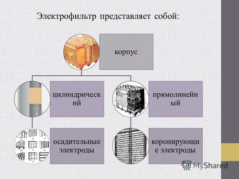 Электрофильтр представляет собой: корпус цилиндрический осадительные электроды прямолинейный коронирующий е электроды