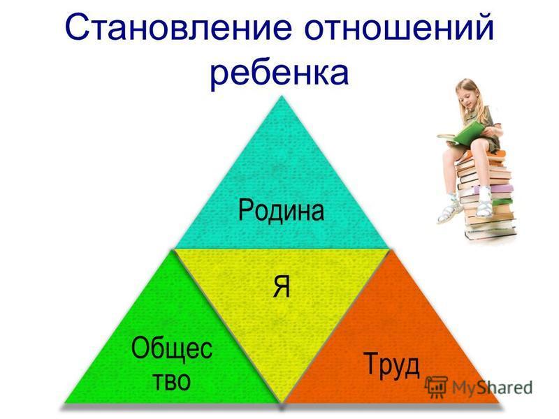 Становление отношений ребенка Родина Общес тво Я Труд