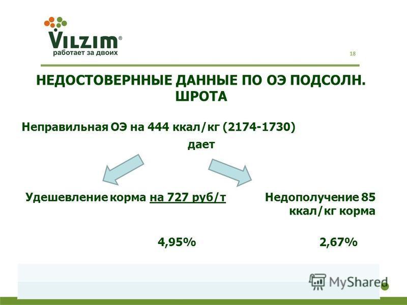 НЕДОСТОВЕРННЫЕ ДАННЫЕ ПО ОЭ ПОДСОЛН. ШРОТА Неправильная ОЭ на 444 ккал/кг (2174-1730) дает Удешевление корма на 727 руб/т Недополучение 85 ккал/кг корма 4,95% 2,67% 18